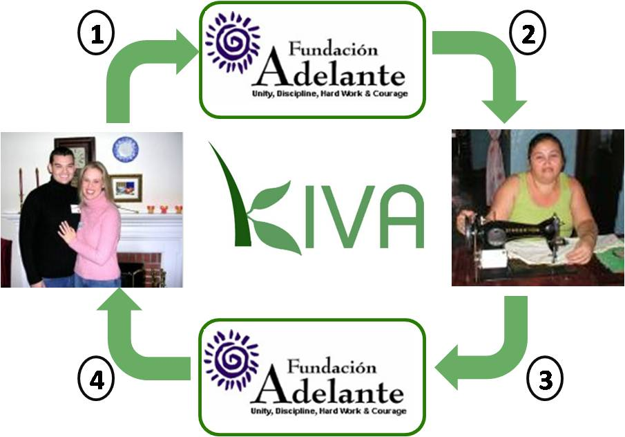 Kiva Is Not Quite What It Seems Center For Global Development