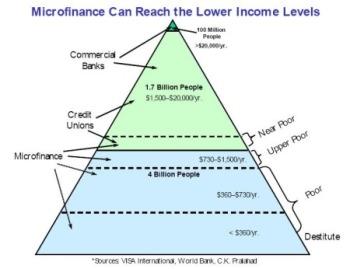 Microfinance Pyramid
