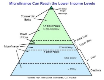 advantages and disadvantages of grameen bank Grameen bank (gb) is called the bank analysing the grameen bank of bangladesh economics essay print reference this published: 23rd march, 2015 disadvantages of micro credit: although microcredits are the keystone in terms of development in poor countries.